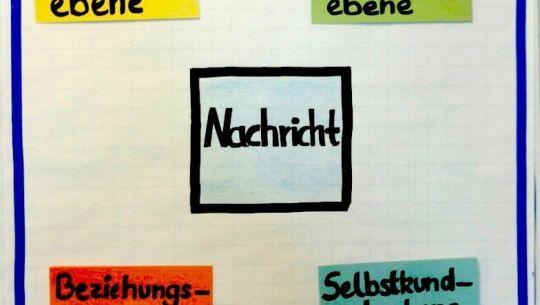 Vier-Seiten-Modell-Kommunikationstraining Berlin