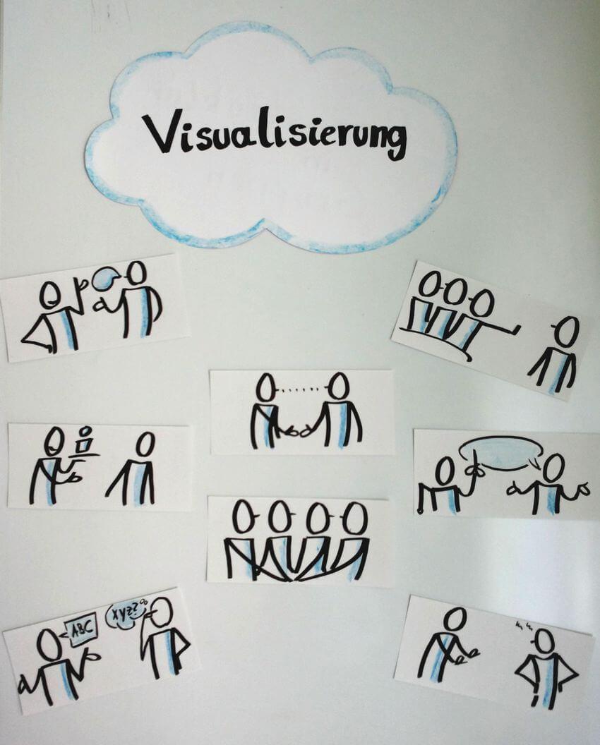 Visualisierung am Flipchart