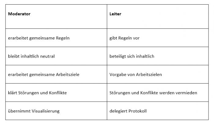 Übersicht Unterschiede Moderator und Leiter